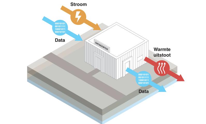 """""""Restwarmte uit datacenters benutten voor woningen"""""""